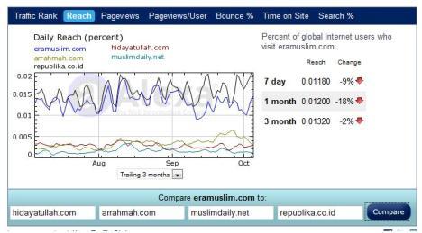 Statistik Alexa Untuk Eramuslim (Garis Biru)