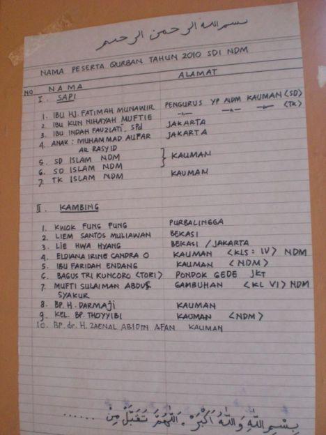 Daftar Pequrban di SD NDM