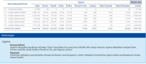 Data Pemeluk Agama di Jakarta