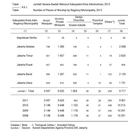Data Tempat Ibadah di DKI Jakarta 2012