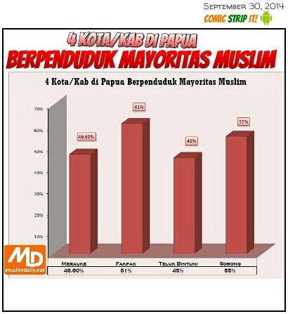 Kota Mayoritas Muslim di Papua