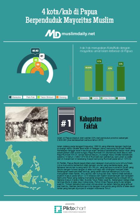 Info Muslim Papua (1)
