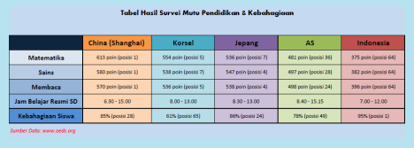 Tabel Pendidikan